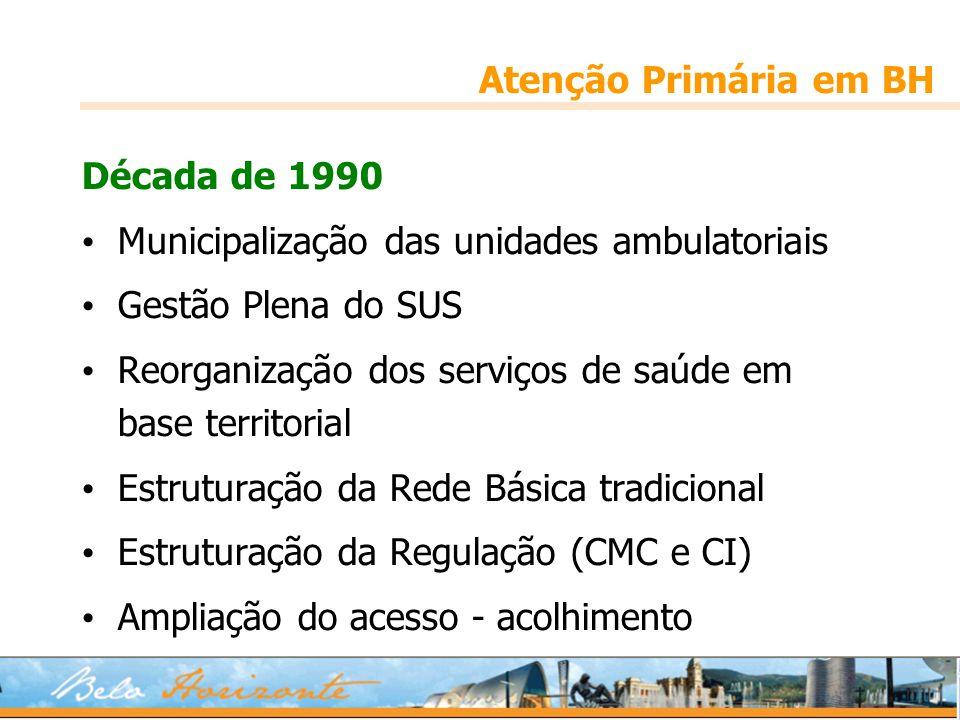 Atenção Primária em BH Década de 1990. Municipalização das unidades ambulatoriais. Gestão Plena do SUS.