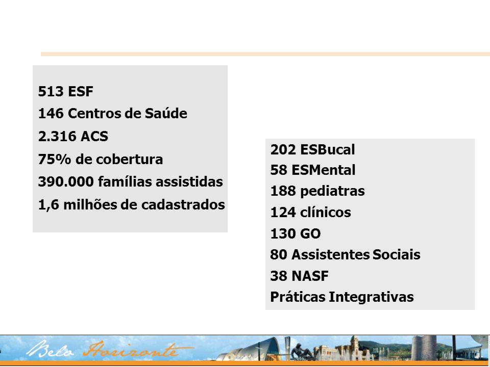 513 ESF 146 Centros de Saúde. 2.316 ACS. 75% de cobertura. 390.000 famílias assistidas. 1,6 milhões de cadastrados.