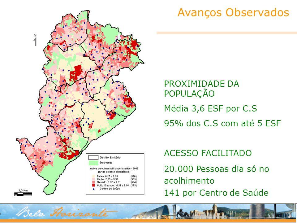 Avanços Observados PROXIMIDADE DA POPULAÇÃO Média 3,6 ESF por C.S