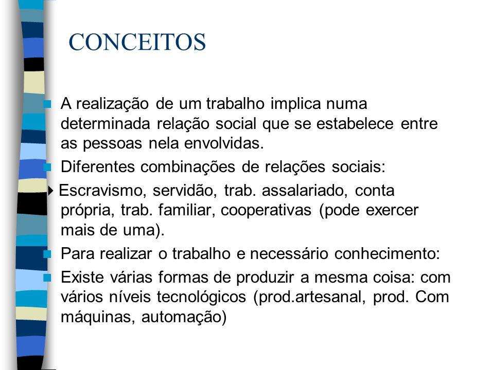 CONCEITOS A realização de um trabalho implica numa determinada relação social que se estabelece entre as pessoas nela envolvidas.