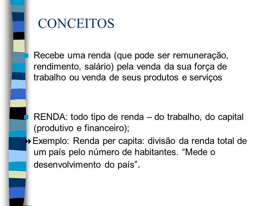 CONCEITOS Recebe uma renda (que pode ser remuneração, rendimento, salário) pela venda da sua força de trabalho ou venda de seus produtos e serviços.