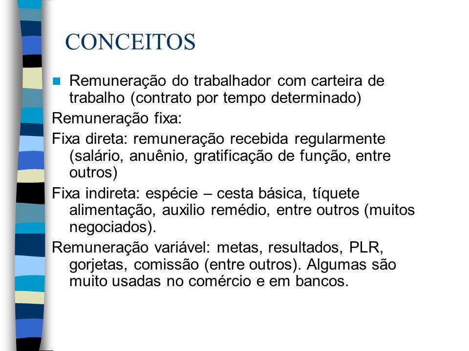 CONCEITOS Remuneração do trabalhador com carteira de trabalho (contrato por tempo determinado) Remuneração fixa: