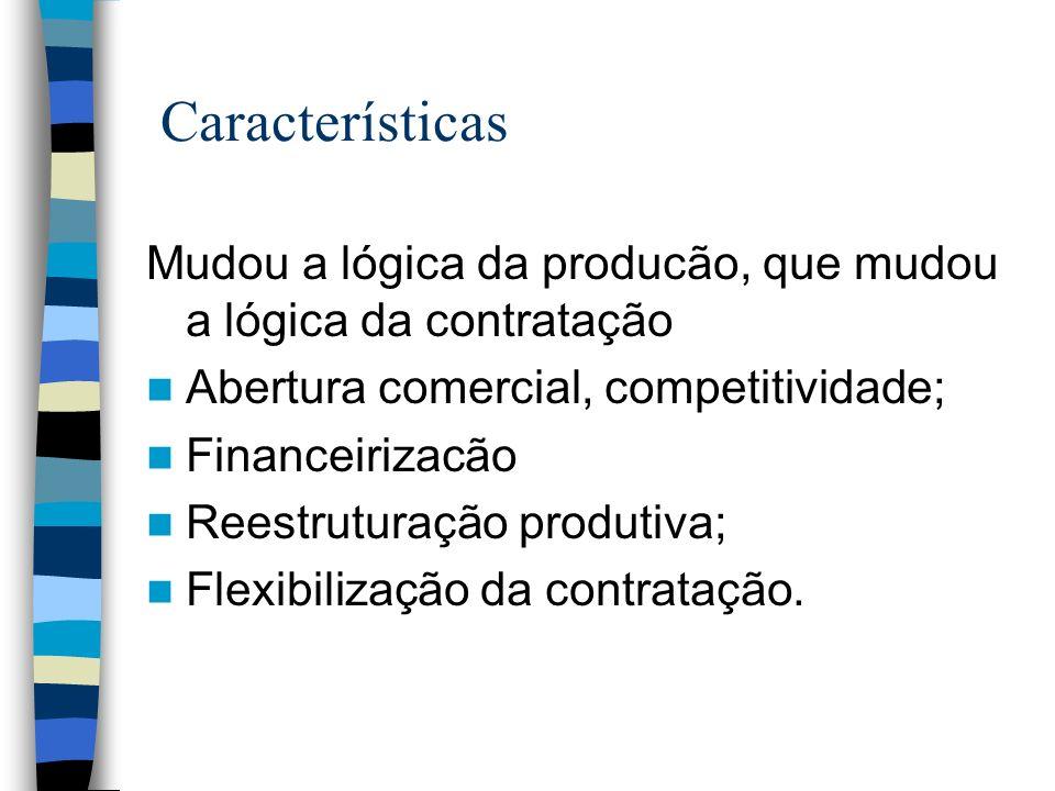 Características Mudou a lógica da producão, que mudou a lógica da contratação. Abertura comercial, competitividade;