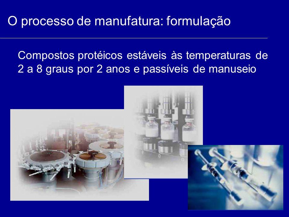 O processo de manufatura: formulação