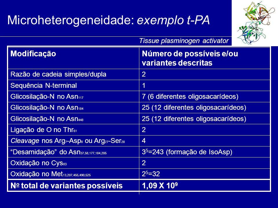 Microheterogeneidade: exemplo t-PA