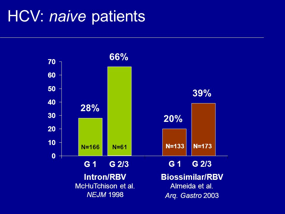HCV: naive patients 66% 39% 28% 20% G 1 G 2/3 G 1 G 2/3 Intron/RBV