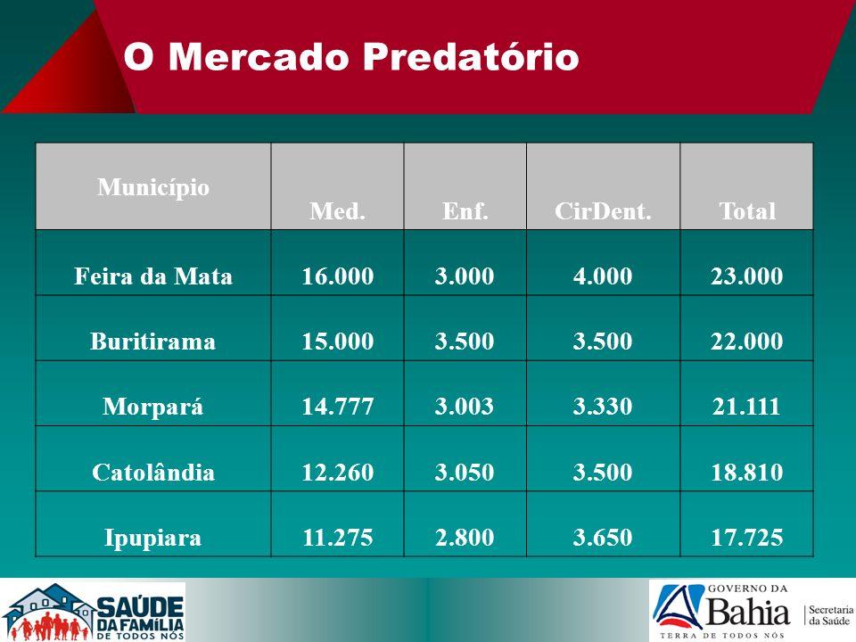 O Mercado Predatório Município Med. Enf. CirDent. Total Feira da Mata