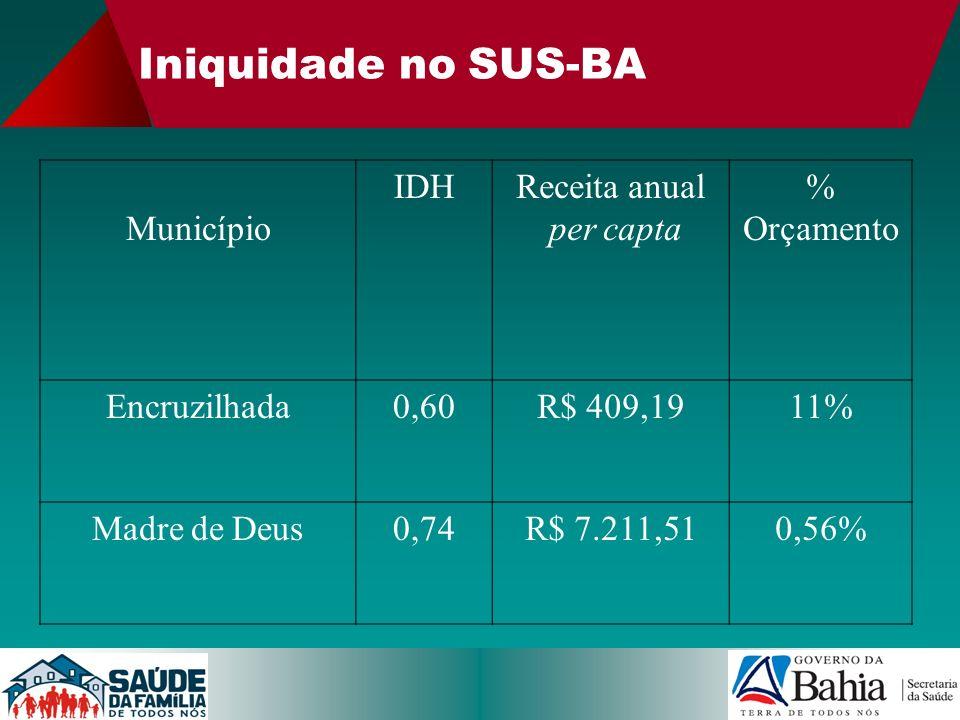 Iniquidade no SUS-BA Município IDH Receita anual per capta % Orçamento