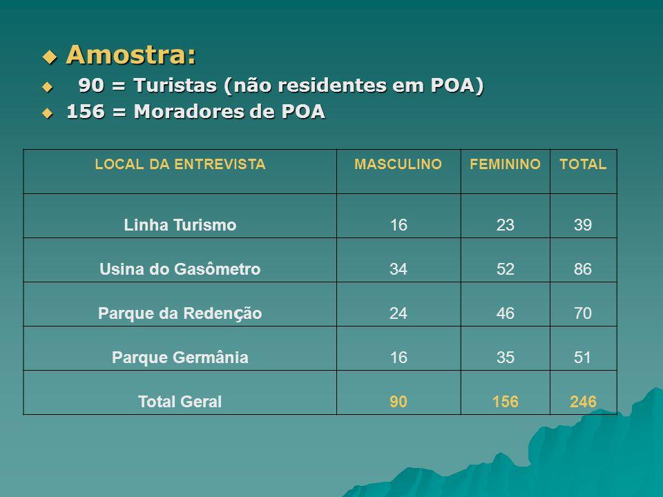 Amostra: 90 = Turistas (não residentes em POA) 156 = Moradores de POA