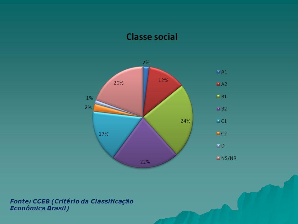 Fonte: CCEB (Critério da Classificação Econômica Brasil)