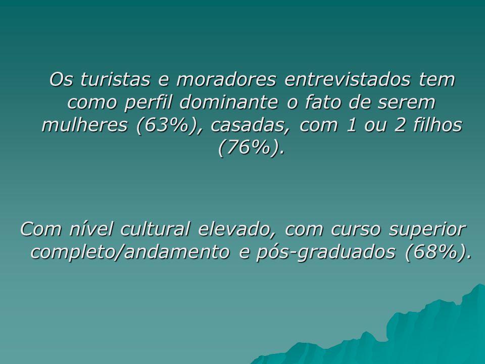 Os turistas e moradores entrevistados tem como perfil dominante o fato de serem mulheres (63%), casadas, com 1 ou 2 filhos (76%).