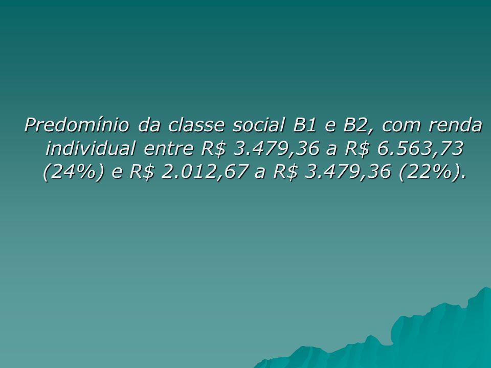 Predomínio da classe social B1 e B2, com renda individual entre R$ 3
