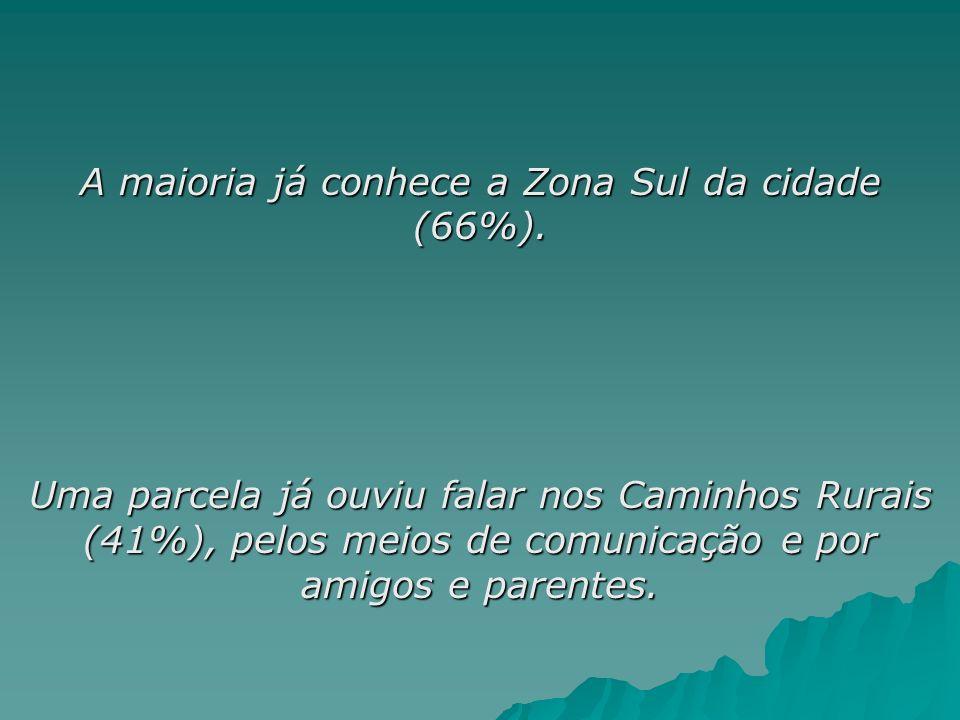 A maioria já conhece a Zona Sul da cidade (66%).