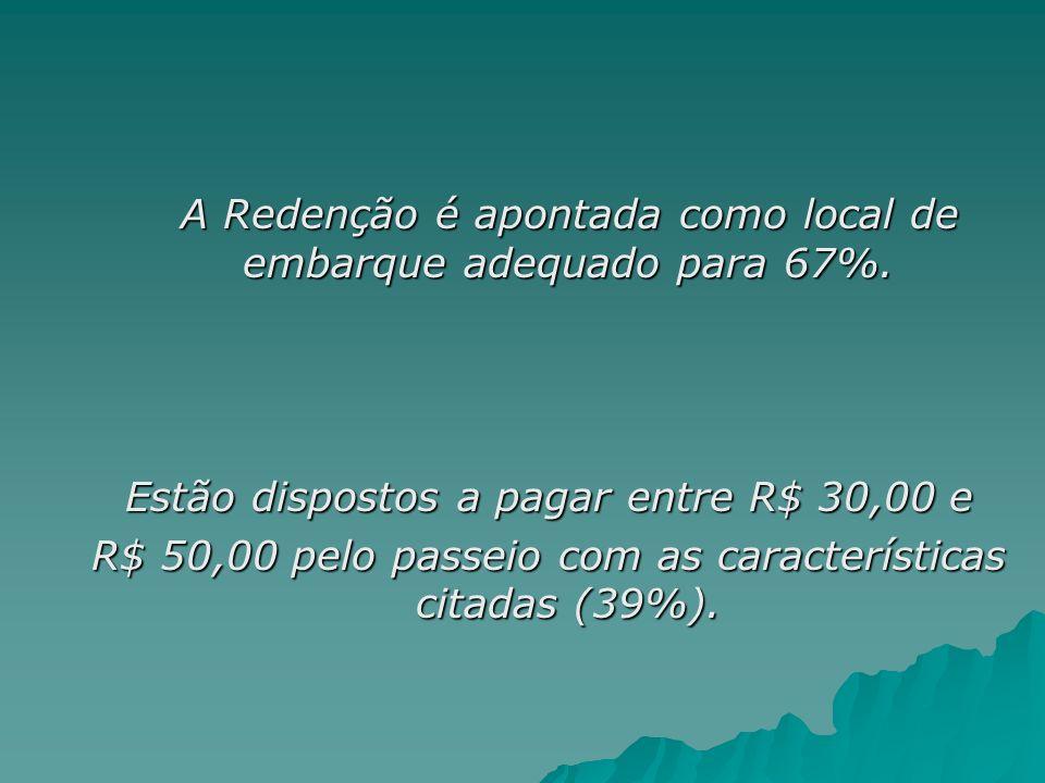 A Redenção é apontada como local de embarque adequado para 67%