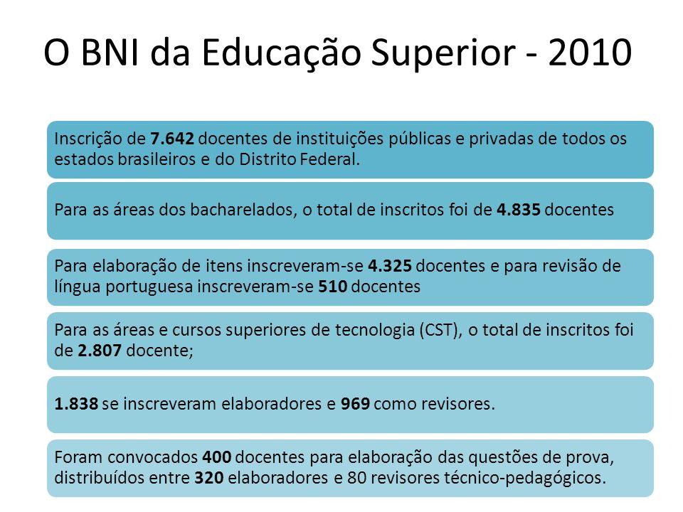 O BNI da Educação Superior - 2010