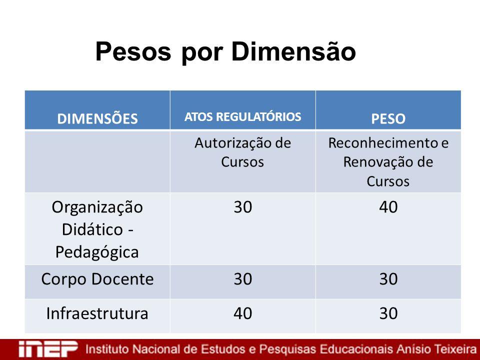 Pesos por Dimensão Organização Didático - Pedagógica 30 40