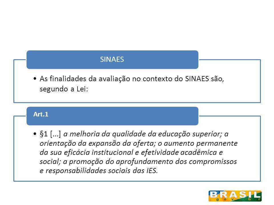 SINAES As finalidades da avaliação no contexto do SINAES são, segundo a Lei: Art.1.