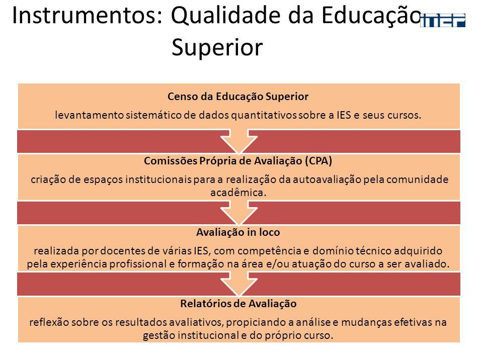 Instrumentos: Qualidade da Educação Superior