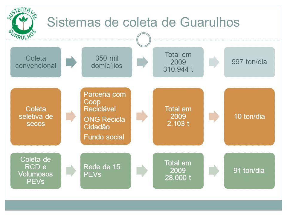 Sistemas de coleta de Guarulhos