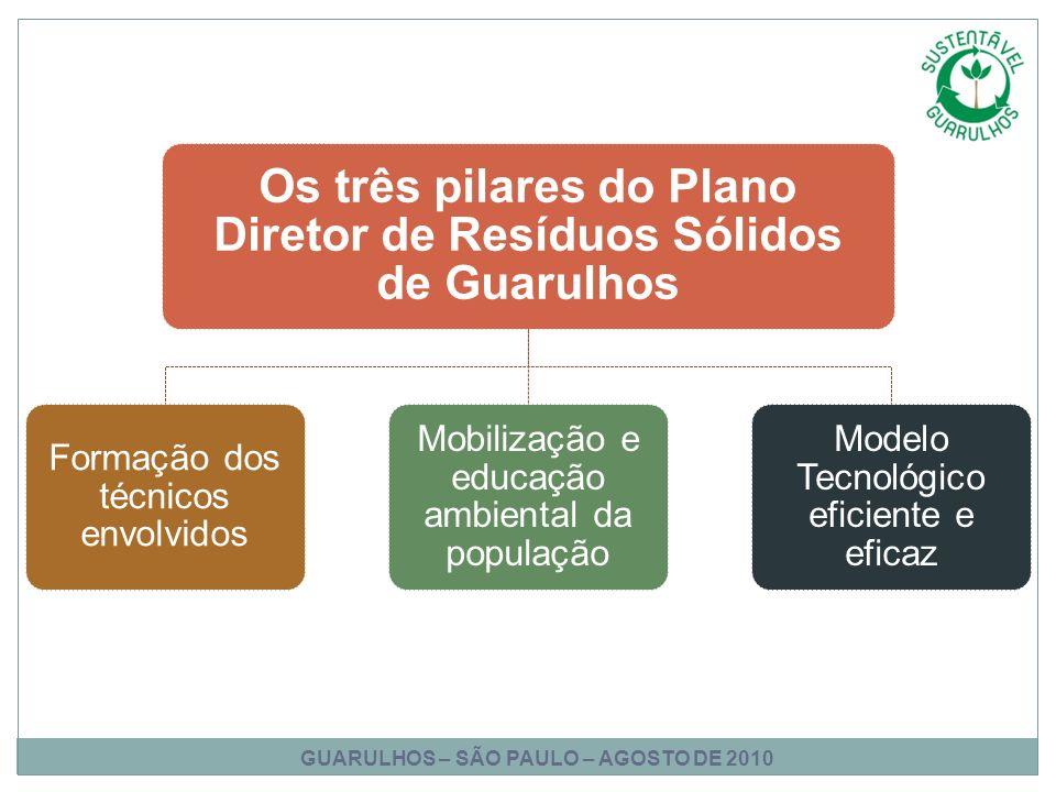 Os três pilares do Plano Diretor de Resíduos Sólidos de Guarulhos