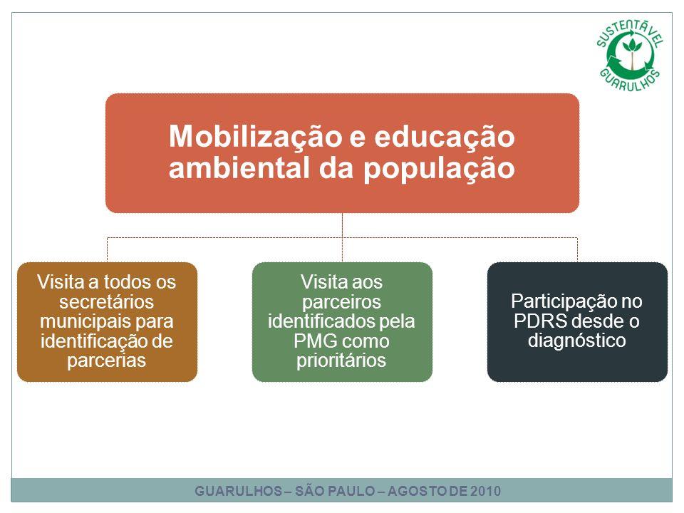 Mobilização e educação ambiental da população