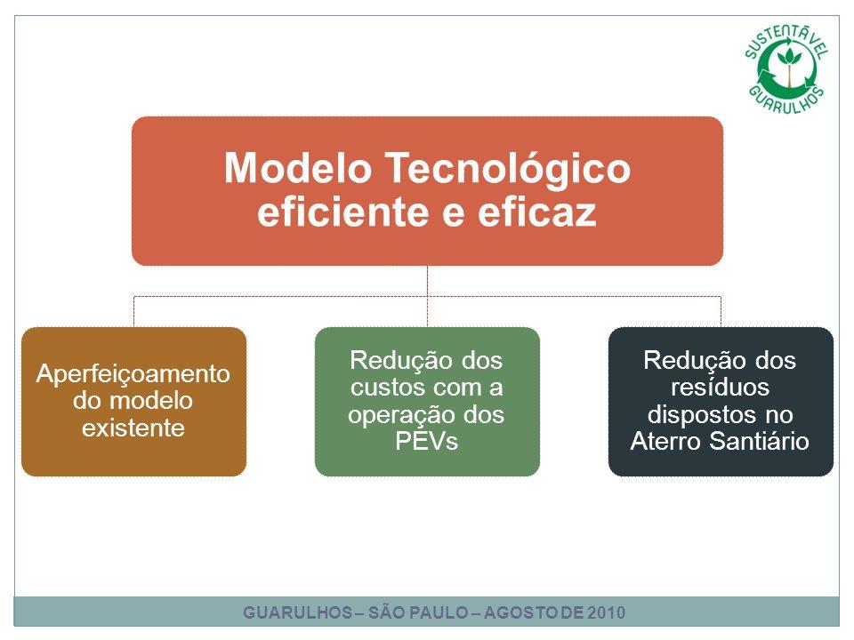 Modelo Tecnológico eficiente e eficaz