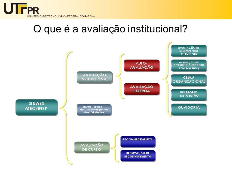 O que é a avaliação institucional