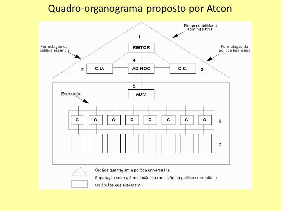 Quadro-organograma proposto por Atcon