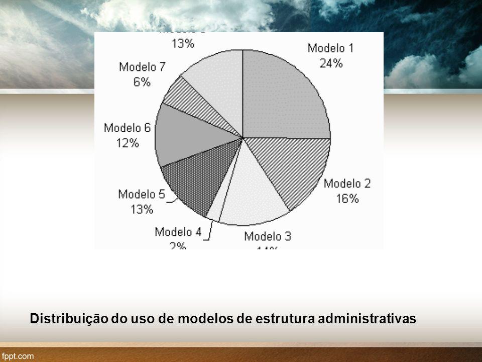 Distribuição do uso de modelos de estrutura administrativas