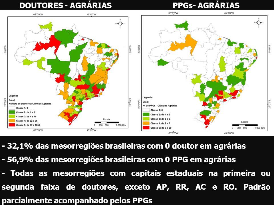 DOUTORES - AGRÁRIAS PPGs- AGRÁRIAS. - 32,1% das mesorregiões brasileiras com 0 doutor em agrárias.