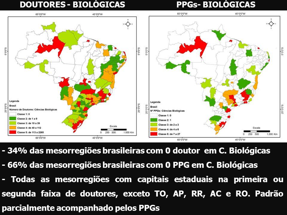 DOUTORES - BIOLÓGICAS PPGs- BIOLÓGICAS. - 34% das mesorregiões brasileiras com 0 doutor em C. Biológicas.