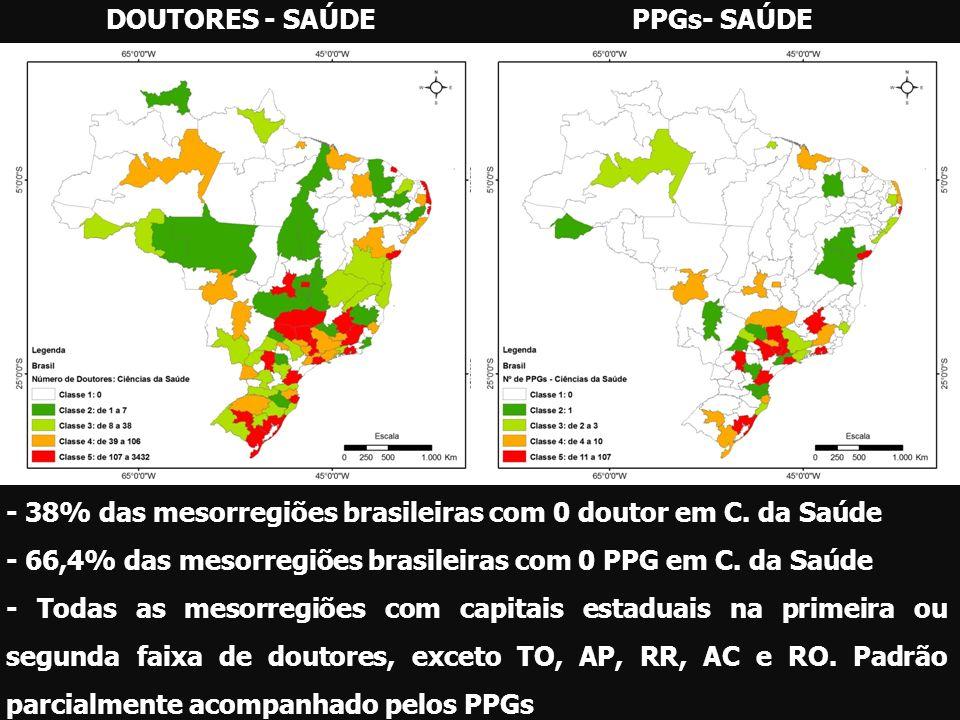 DOUTORES - SAÚDE PPGs- SAÚDE. - 38% das mesorregiões brasileiras com 0 doutor em C. da Saúde.