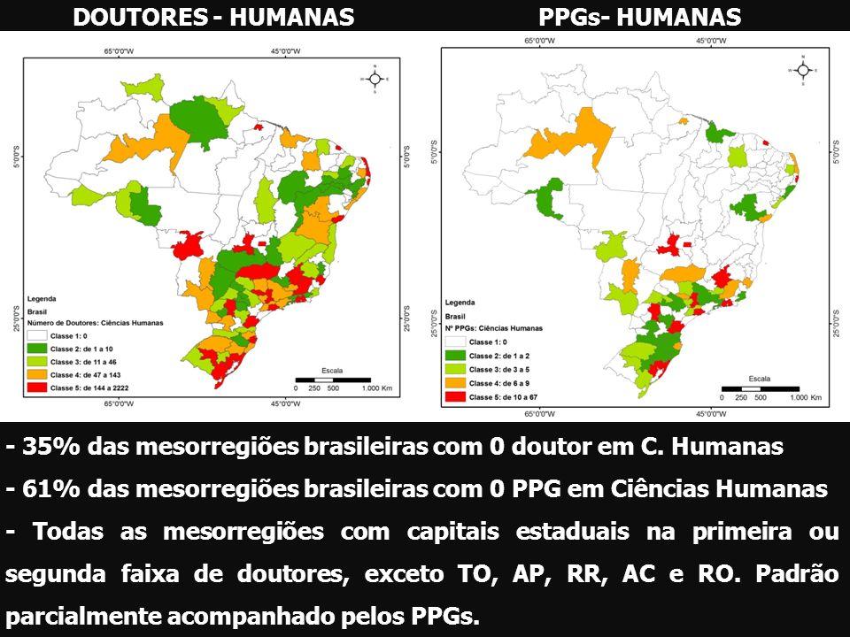 DOUTORES - HUMANAS PPGs- HUMANAS. - 35% das mesorregiões brasileiras com 0 doutor em C. Humanas.