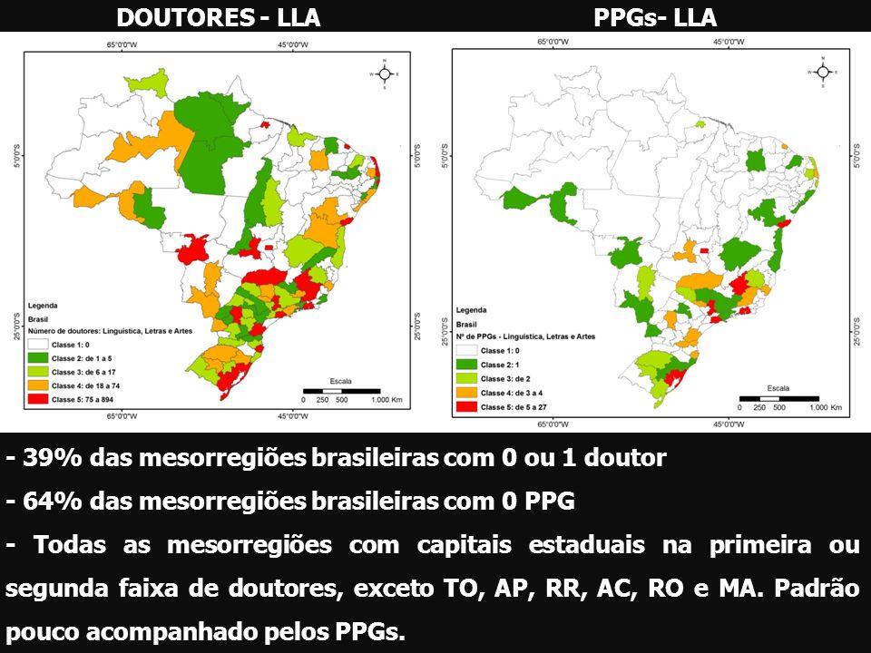 DOUTORES - LLA PPGs- LLA. - 39% das mesorregiões brasileiras com 0 ou 1 doutor. - 64% das mesorregiões brasileiras com 0 PPG.