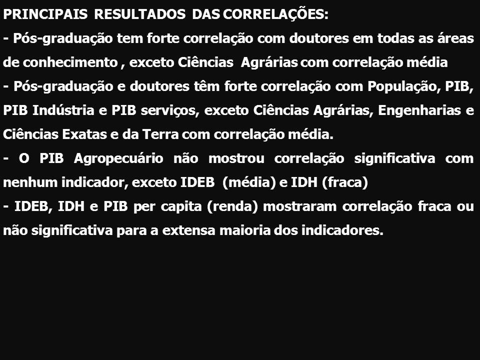 PRINCIPAIS RESULTADOS DAS CORRELAÇÕES: