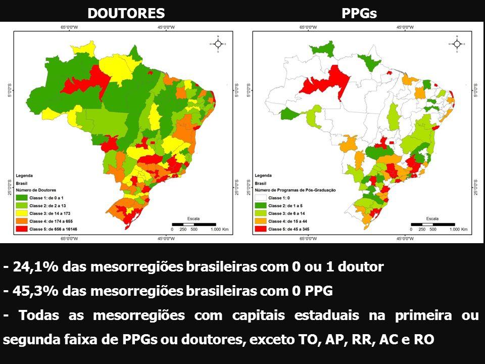 DOUTORES PPGs. - 24,1% das mesorregiões brasileiras com 0 ou 1 doutor. - 45,3% das mesorregiões brasileiras com 0 PPG.