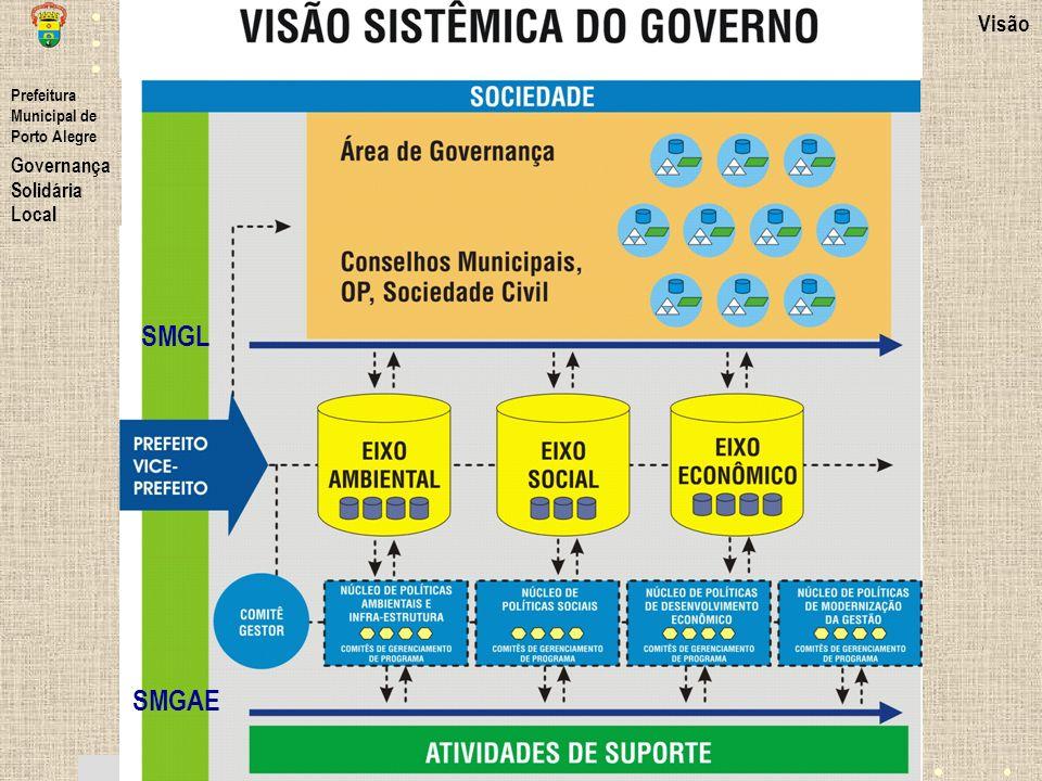 SMGL SMGAE Visão Governança Solidária Local