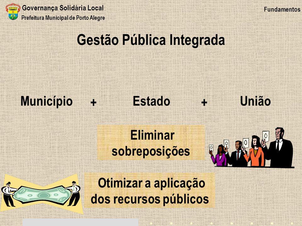 Gestão Pública Integrada