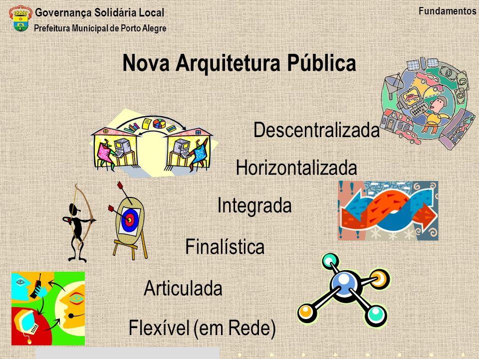 Nova Arquitetura Pública