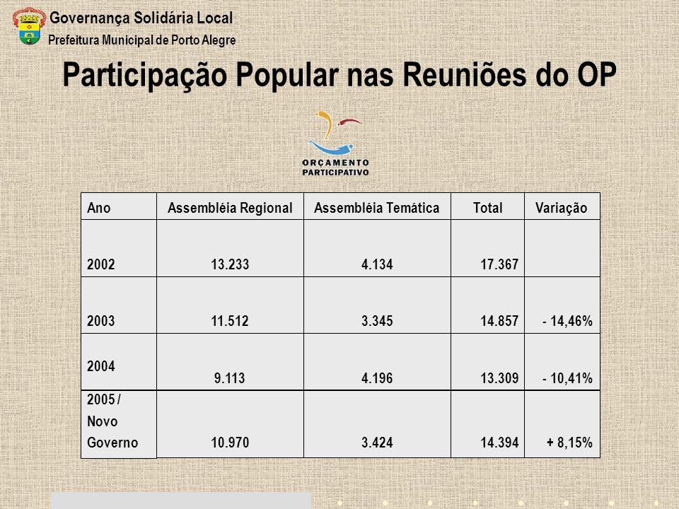 Participação Popular nas Reuniões do OP