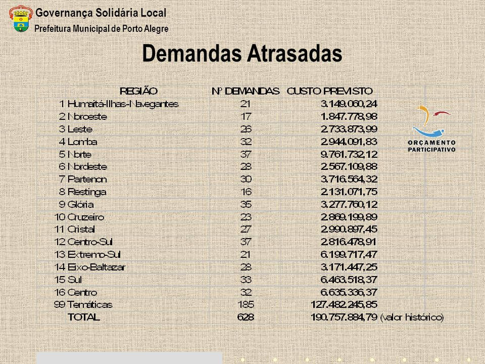 Demandas Atrasadas Governança Solidária Local