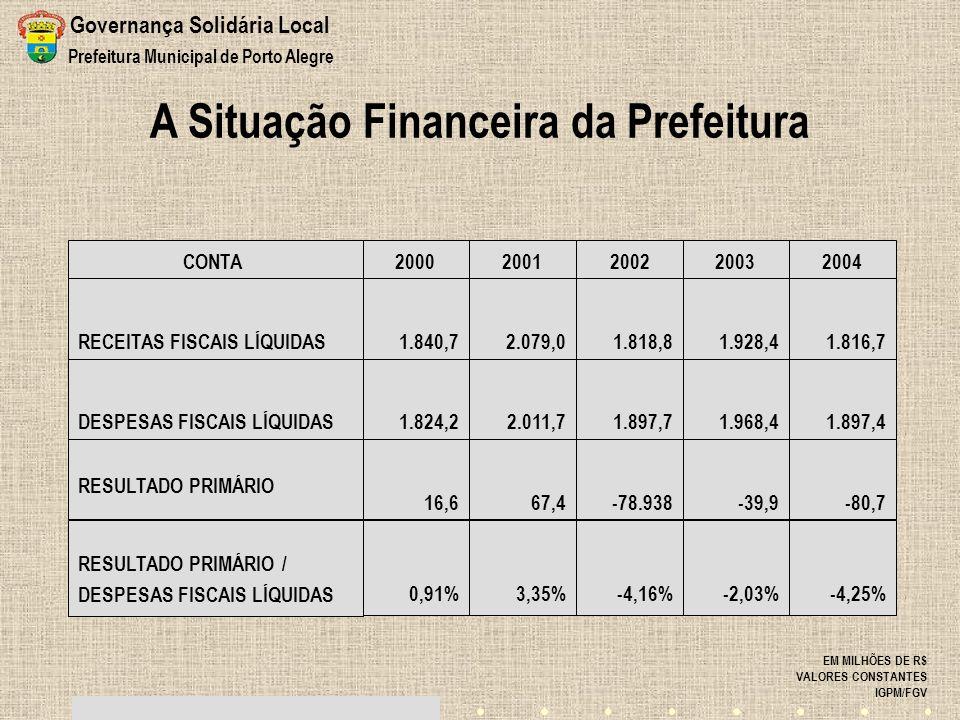 A Situação Financeira da Prefeitura