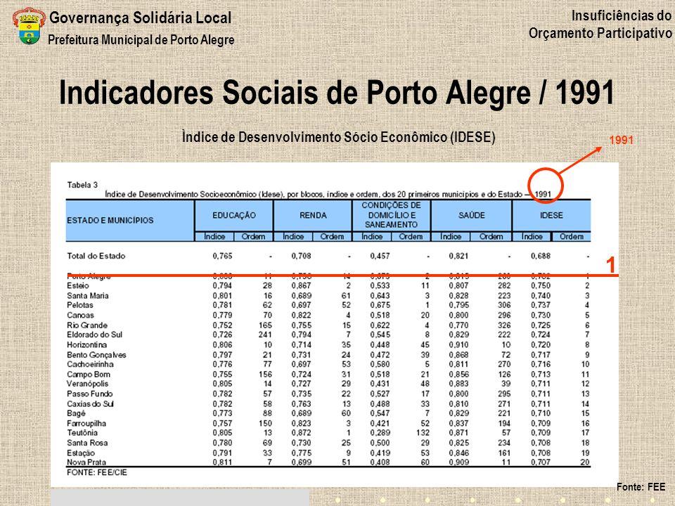Indicadores Sociais de Porto Alegre / 1991