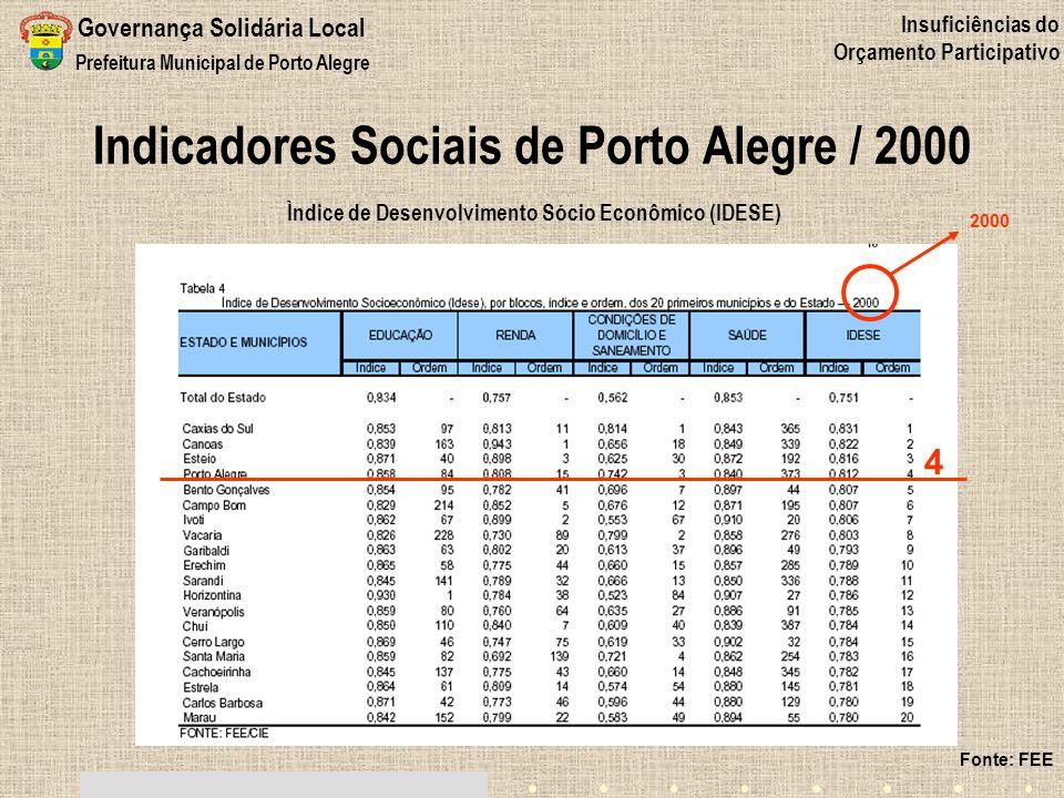 Indicadores Sociais de Porto Alegre / 2000