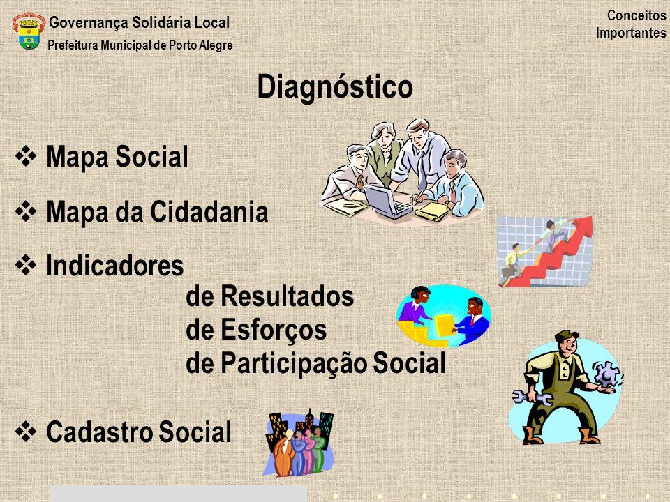 Diagnóstico Mapa Social Mapa da Cidadania Indicadores de Resultados