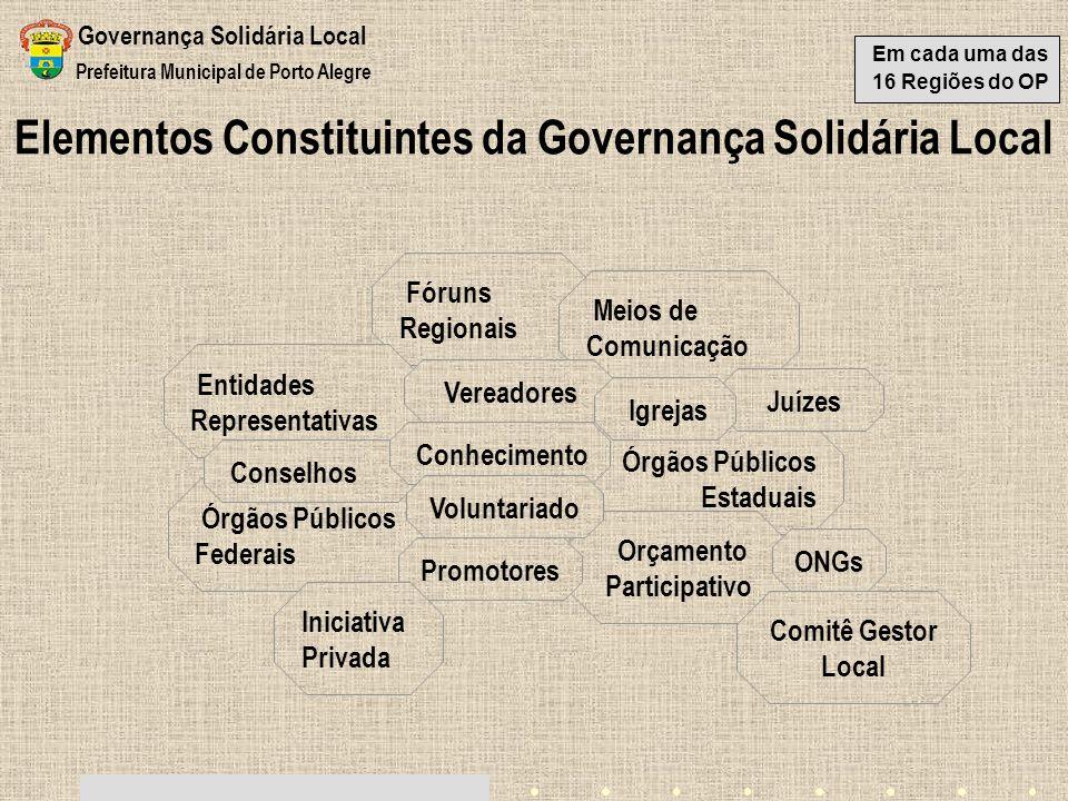 Elementos Constituintes da Governança Solidária Local