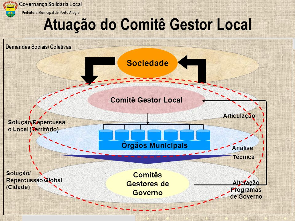 Atuação do Comitê Gestor Local