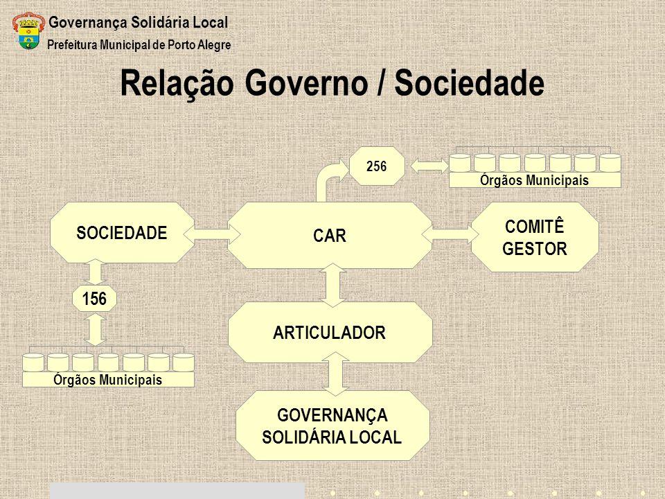 Relação Governo / Sociedade