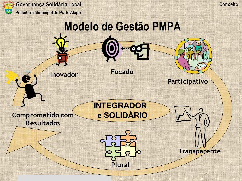 Modelo de Gestão PMPA e SOLIDÁRIO Focado Inovador Participativo