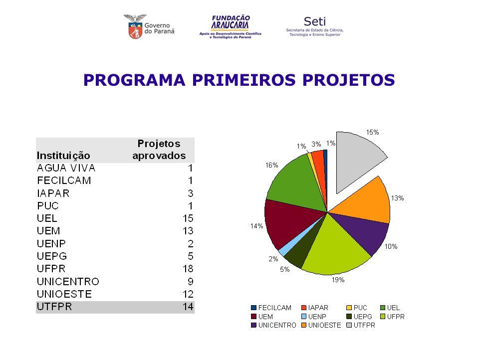 PROGRAMA PRIMEIROS PROJETOS